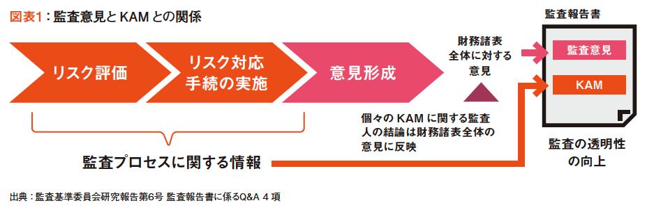 図表1:監査意見とKAM との関係