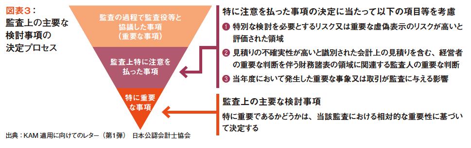 図表3:監査上の主要な検討事項の決定プロセス