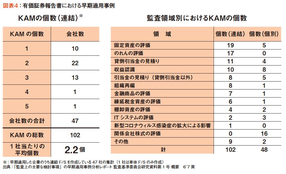 図表4:有価証券報告書における早期適用事例