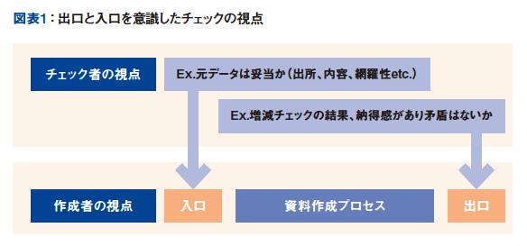 図表1:出口と入口を意識したチェックの視点