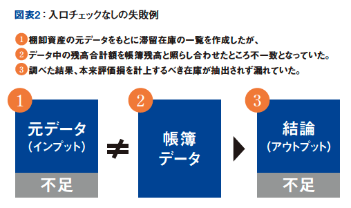 図表2:入口チェックなしの失敗例
